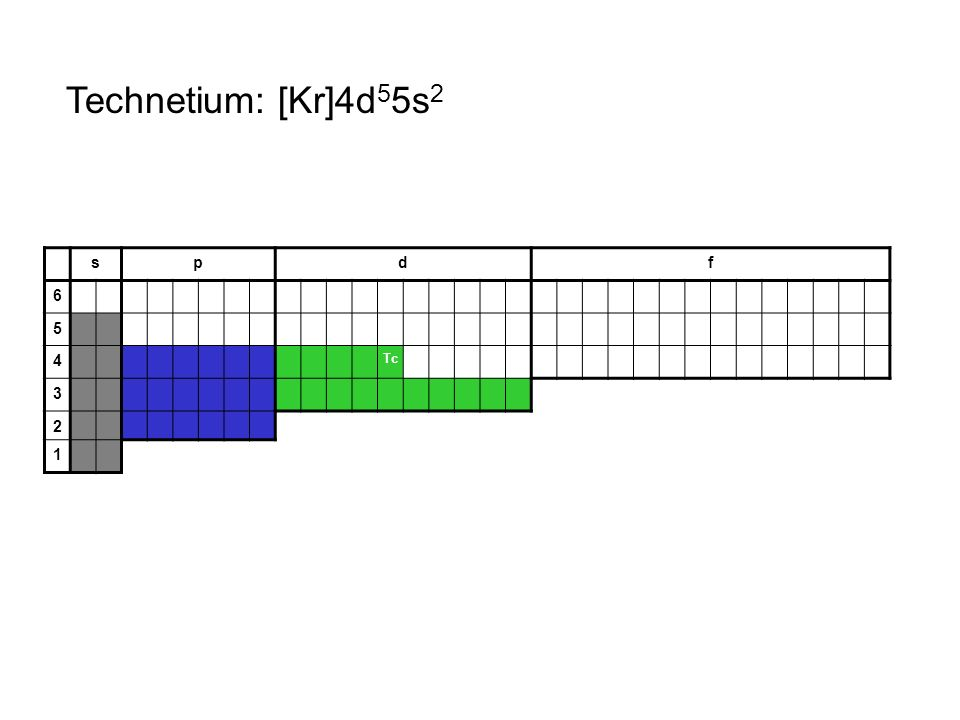 Technetium: [Kr]4d55s2 s p d f 6 5 4 Tc 3 2 1